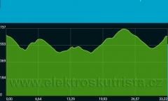 Kalibrace tachometru elektroskútru IO1500GT - profil trasy