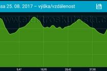 Výškový profil trasy 47,37 km - celkové převýšení cca 1000 m
